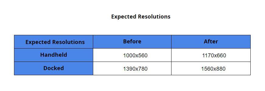 Resolução do Fortnite no Switch