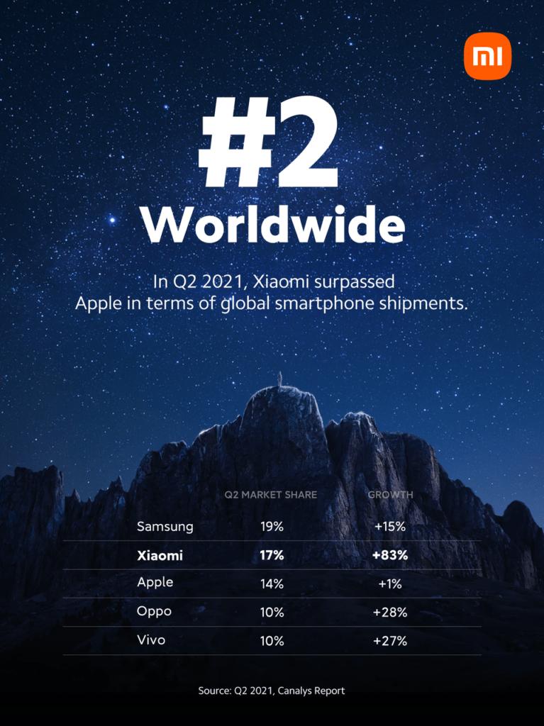 Xiaomi ultrapassa Apple e assume 2º lugar no mercado de smartphones